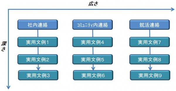 tseena_chart